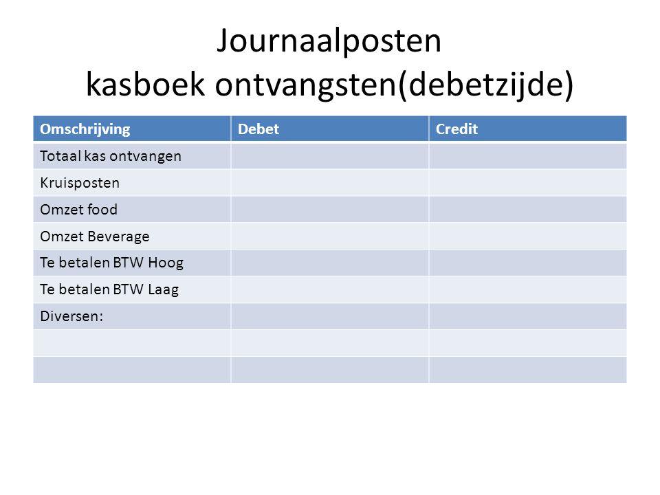 Journaalposten kasboek ontvangsten(debetzijde) OmschrijvingDebetCredit Totaal kas ontvangen Kruisposten Omzet food Omzet Beverage Te betalen BTW Hoog
