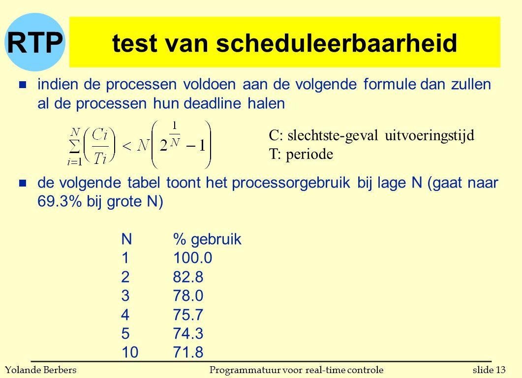 RTP slide 13Programmatuur voor real-time controleYolande Berbers test van scheduleerbaarheid n indien de processen voldoen aan de volgende formule dan zullen al de processen hun deadline halen n de volgende tabel toont het processorgebruik bij lage N (gaat naar 69.3% bij grote N) N% gebruik 1100.0 282.8 378.0 475.7 574.3 1071.8 C: slechtste-geval uitvoeringstijd T: periode