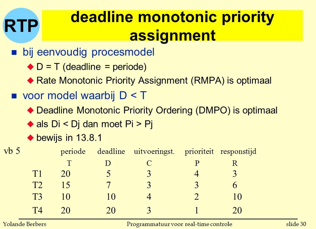RTP slide 30Programmatuur voor real-time controleYolande Berbers deadline monotonic priority assignment n bij eenvoudig procesmodel u D = T (deadline