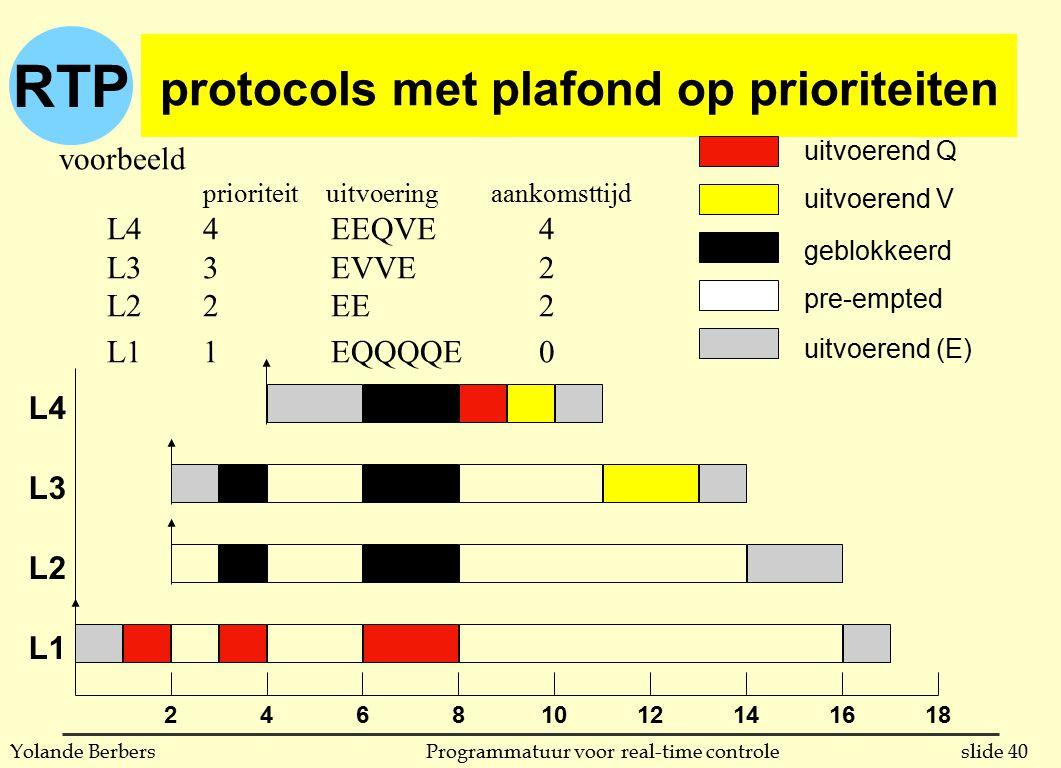 RTP slide 40Programmatuur voor real-time controleYolande Berbers protocols met plafond op prioriteiten voorbeeld prioriteit uitvoeringaankomsttijd L44 EEQVE 4 L33 EVVE 2 L22 EE 2 L11 EQQQQE 0 46810121416182 uitvoerend Q uitvoerend V geblokkeerd pre-empted uitvoerend (E) L4 L3 L2 L1