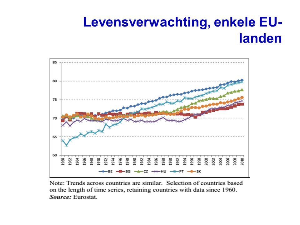 Levensverwachting, enkele EU- landen