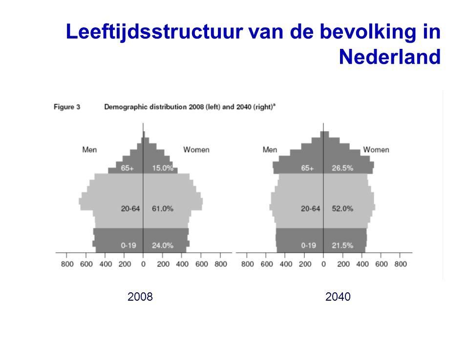 Leeftijdsstructuur van de bevolking in Nederland 20082040