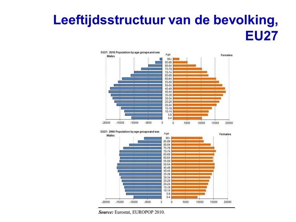 Leeftijdsstructuur van de bevolking, EU27 2040