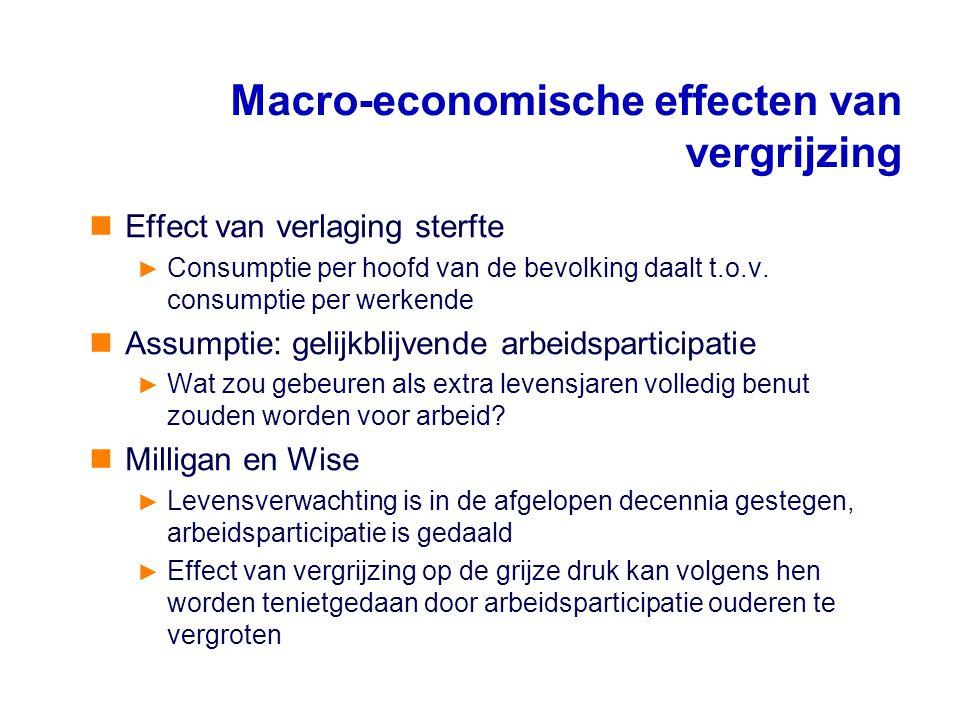 Effect van verlaging sterfte ► Consumptie per hoofd van de bevolking daalt t.o.v. consumptie per werkende Assumptie: gelijkblijvende arbeidsparticipat