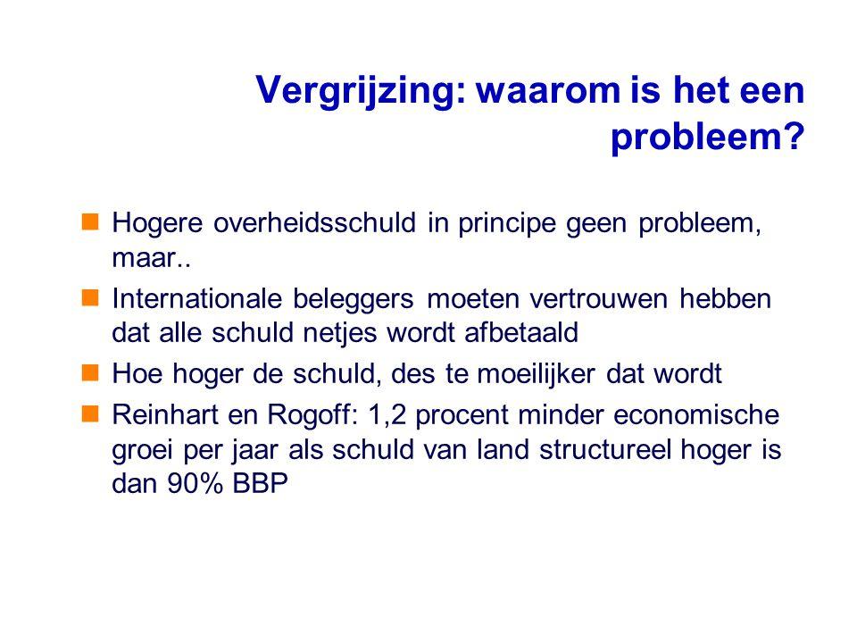Hogere overheidsschuld in principe geen probleem, maar.. Internationale beleggers moeten vertrouwen hebben dat alle schuld netjes wordt afbetaald Hoe