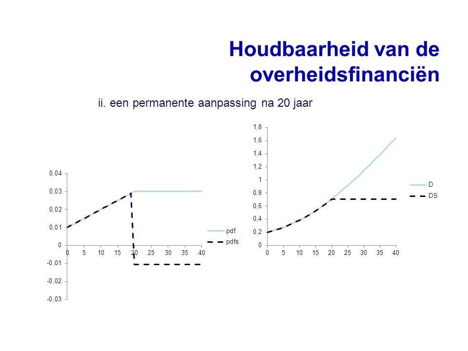 Houdbaarheid van de overheidsfinanciën ii. een permanente aanpassing na 20 jaar