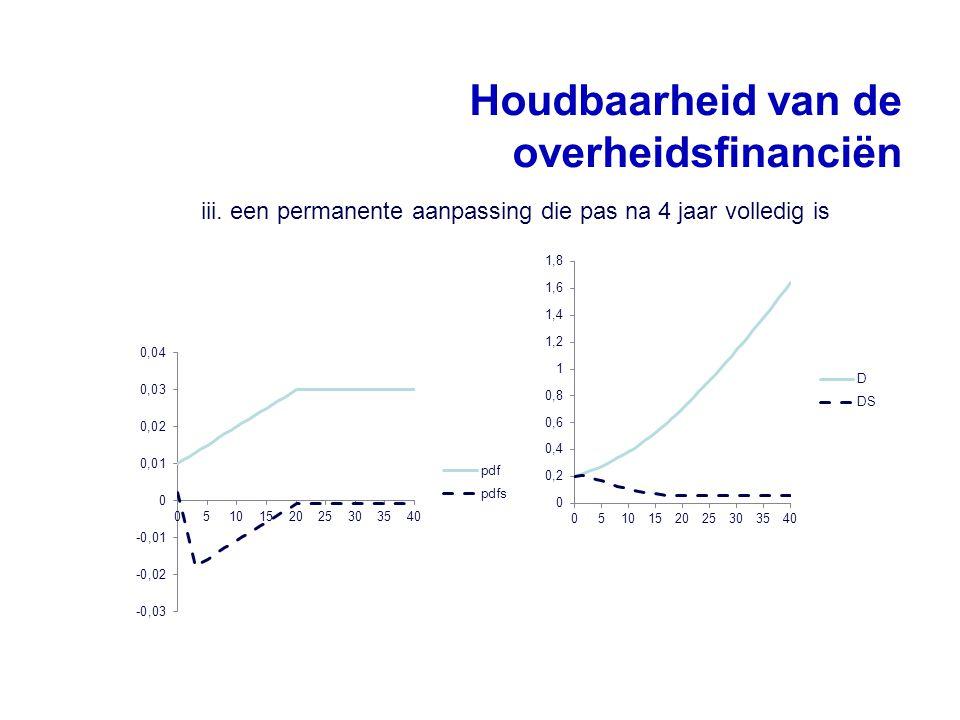 Houdbaarheid van de overheidsfinanciën iii. een permanente aanpassing die pas na 4 jaar volledig is