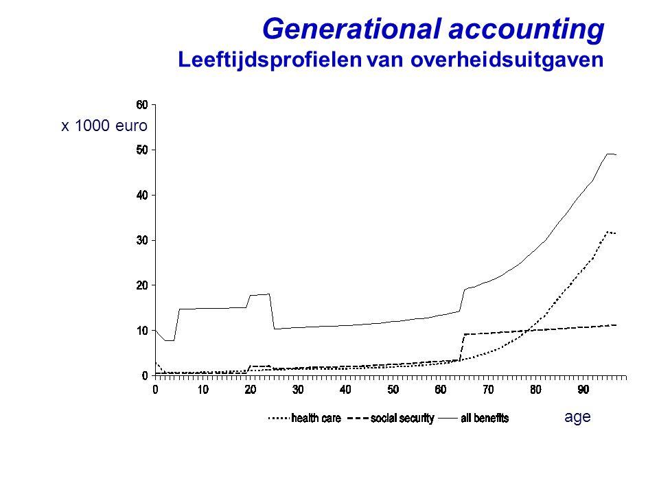 Generational accounting Leeftijdsprofielen van overheidsuitgaven age x 1000 euro