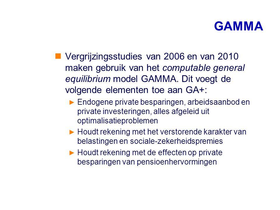 GAMMA Vergrijzingsstudies van 2006 en van 2010 maken gebruik van het computable general equilibrium model GAMMA. Dit voegt de volgende elementen toe a