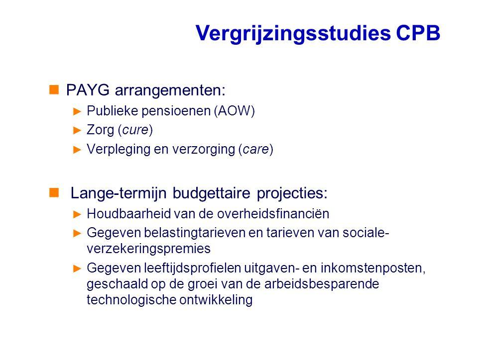 PAYG arrangementen: ► Publieke pensioenen (AOW) ► Zorg (cure) ► Verpleging en verzorging (care) Lange-termijn budgettaire projecties: ► Houdbaarheid v