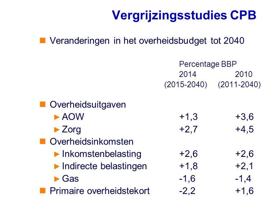 Veranderingen in het overheidsbudget tot 2040 Percentage BBP 20142010 (2015-2040) (2011-2040) Overheidsuitgaven ► AOW+1,3+3,6 ► Zorg +2,7+4,5 Overheid
