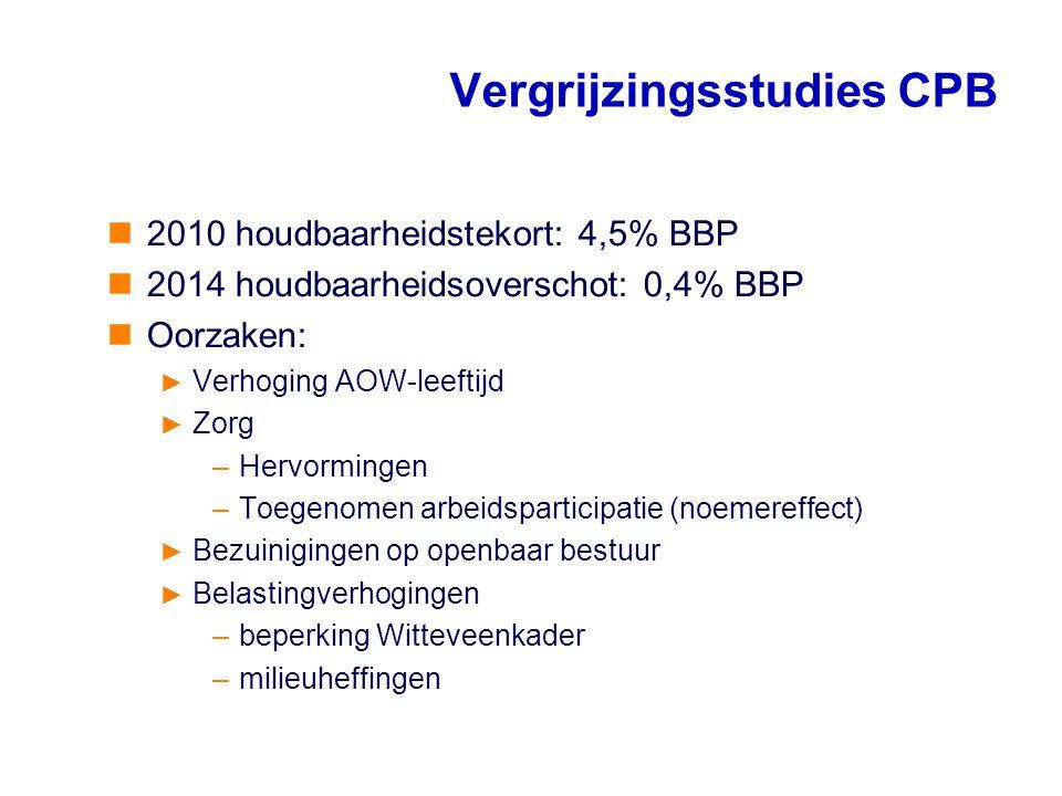 2010 houdbaarheidstekort: 4,5% BBP 2014 houdbaarheidsoverschot: 0,4% BBP Oorzaken: ► Verhoging AOW-leeftijd ► Zorg –Hervormingen –Toegenomen arbeidspa