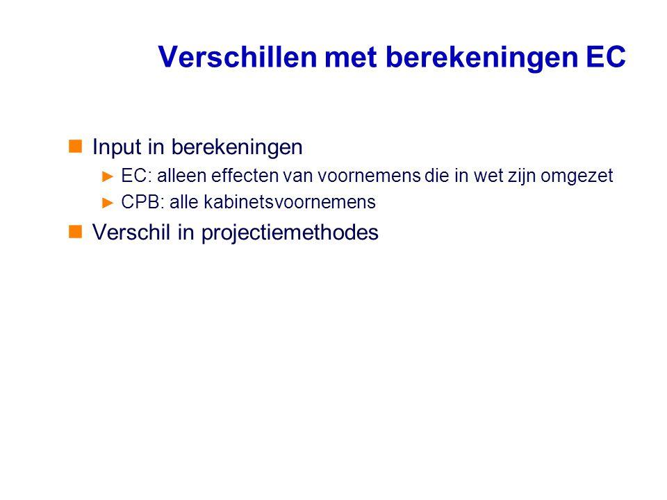 Verschillen met berekeningen EC Input in berekeningen ► EC: alleen effecten van voornemens die in wet zijn omgezet ► CPB: alle kabinetsvoornemens Vers