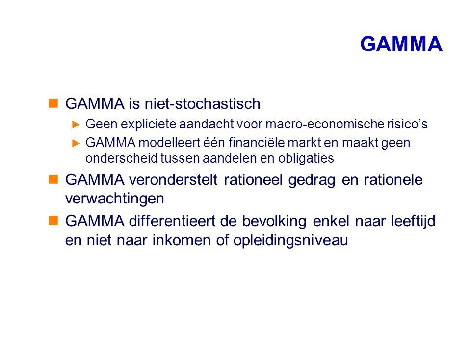 GAMMA GAMMA is niet-stochastisch ► Geen expliciete aandacht voor macro-economische risico's ► GAMMA modelleert één financiële markt en maakt geen onde