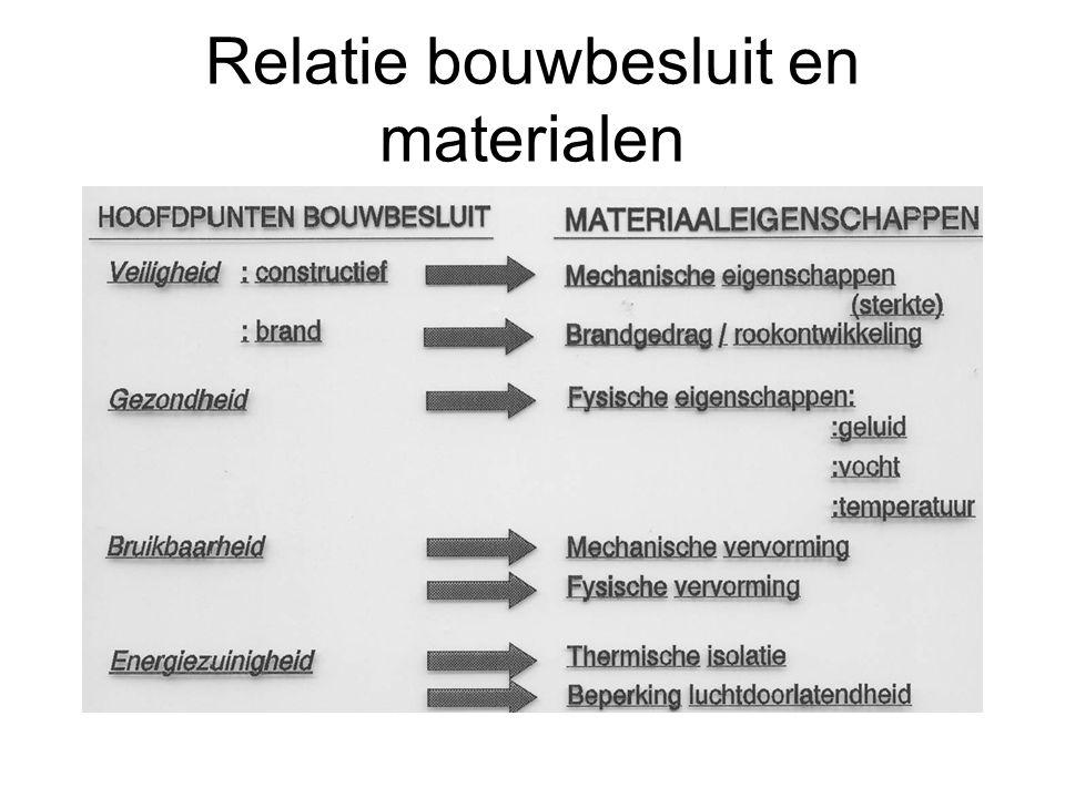 Relatie bouwbesluit en materialen