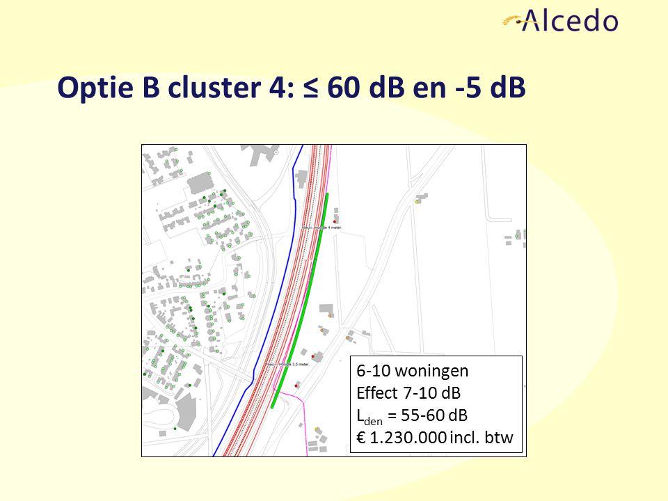 Optie B cluster 4: ≤ 60 dB en -5 dB 6-10 woningen Effect 7-10 dB L den = 55-60 dB € 1.230.000 incl.
