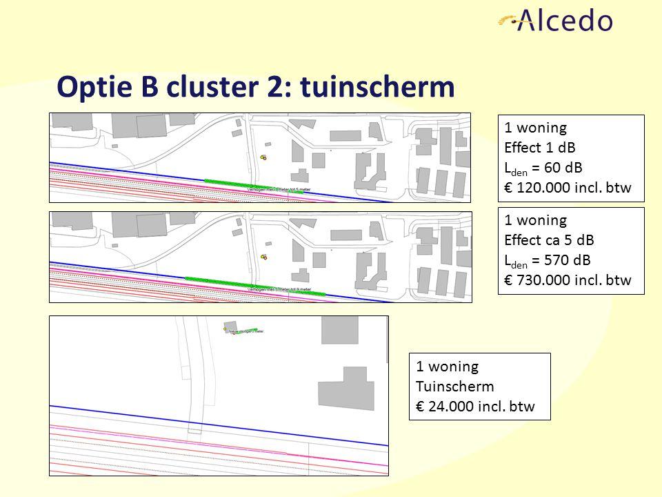 Optie B cluster 2: tuinscherm 1 woning Effect 1 dB L den = 60 dB € 120.000 incl.