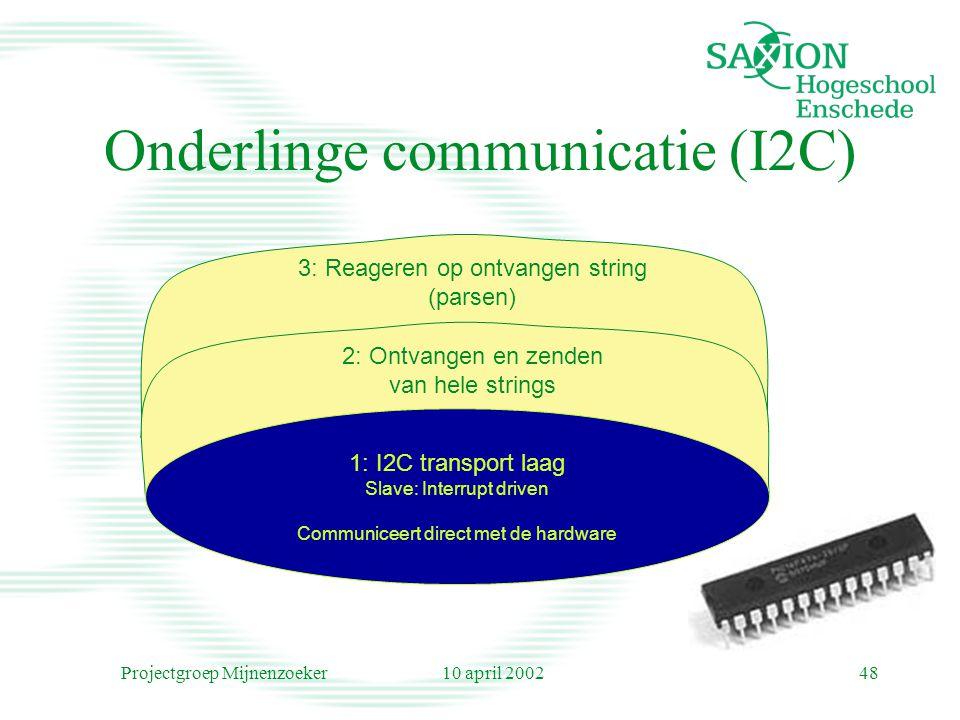 10 april 2002Projectgroep Mijnenzoeker48 Onderlinge communicatie (I2C) 2: Ontvangen en zenden van hele strings 3: Reageren op ontvangen string (parsen) 1: I2C transport laag Slave: Interrupt driven Communiceert direct met de hardware
