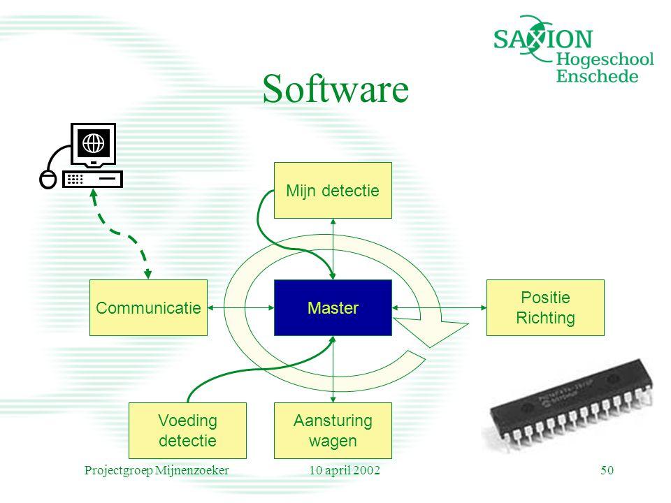 10 april 2002Projectgroep Mijnenzoeker50 Software MasterCommunicatie Positie Richting Mijn detectie Aansturing wagen Voeding detectie