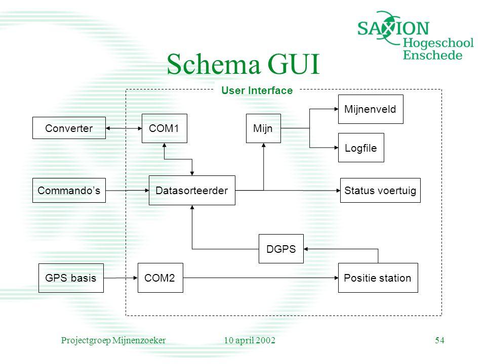 10 april 2002Projectgroep Mijnenzoeker54 Schema GUI GPS basis Converter COM1 COM2 Datasorteerder Status voertuigCommando's Logfile Mijn Mijnenveld Positie station DGPS User Interface