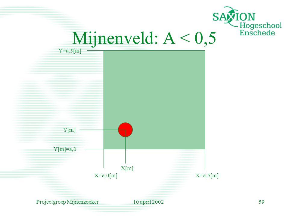 10 april 2002Projectgroep Mijnenzoeker59 Mijnenveld: A < 0,5 Y[m]=a,0 X=a,0[m]X=a,5[m] Y=a,5[m] Y[m] X[m]