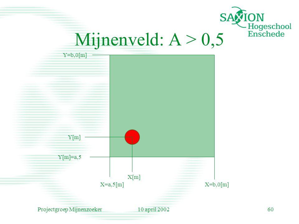 10 april 2002Projectgroep Mijnenzoeker60 Mijnenveld: A > 0,5 Y[m]=a,5 X=a,5[m]X=b,0[m] Y=b,0[m] Y[m] X[m]