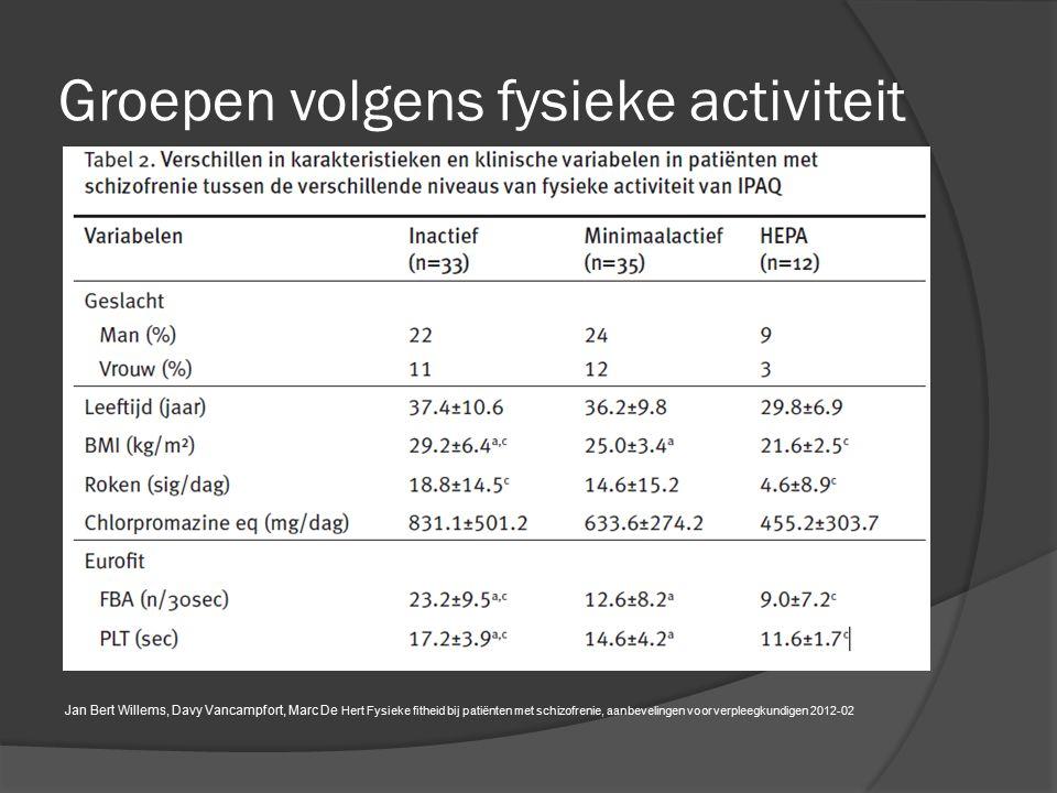 Indeling volgens metabool syndroom Fysieke fitheid bij patiënten met schizofrenie, aanbevelingen voor verpleegkundigen Jan Bert Willems, Davy Vancampfort, Marc De Hert Fysieke fitheid bij patiënten met schizofrenie, aanbevelingen voor verpleegkundigen 2012-02