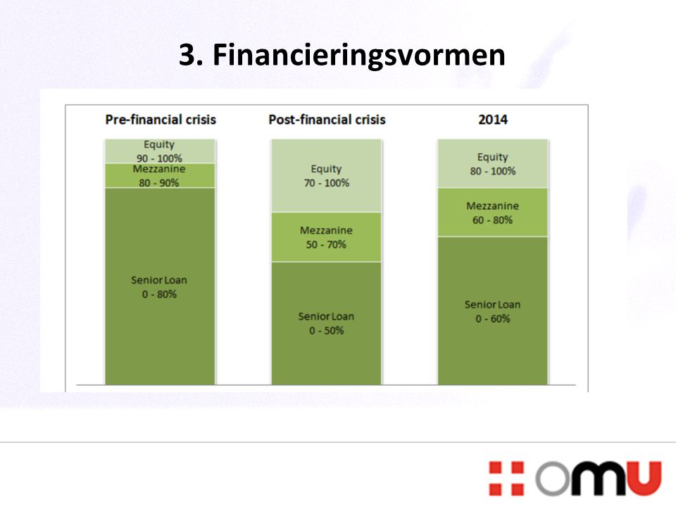 3. Financieringsvormen