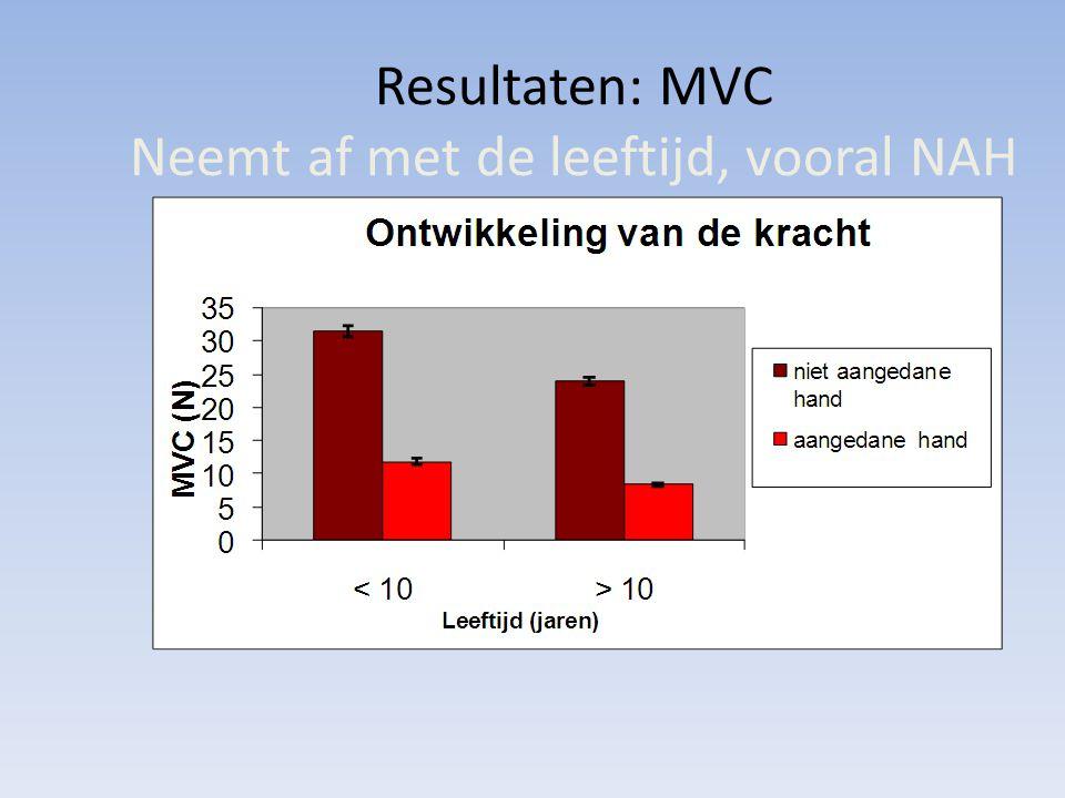 Resultaten: MVC Neemt af met de leeftijd, vooral NAH