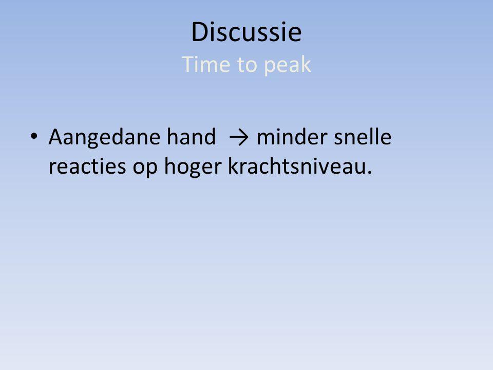 Discussie Time to peak Aangedane hand → minder snelle reacties op hoger krachtsniveau.