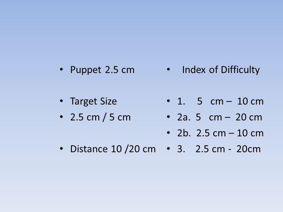 Index of Difficulty 1.5 cm – 10 cm 2a. 5 cm – 20 cm 2b.
