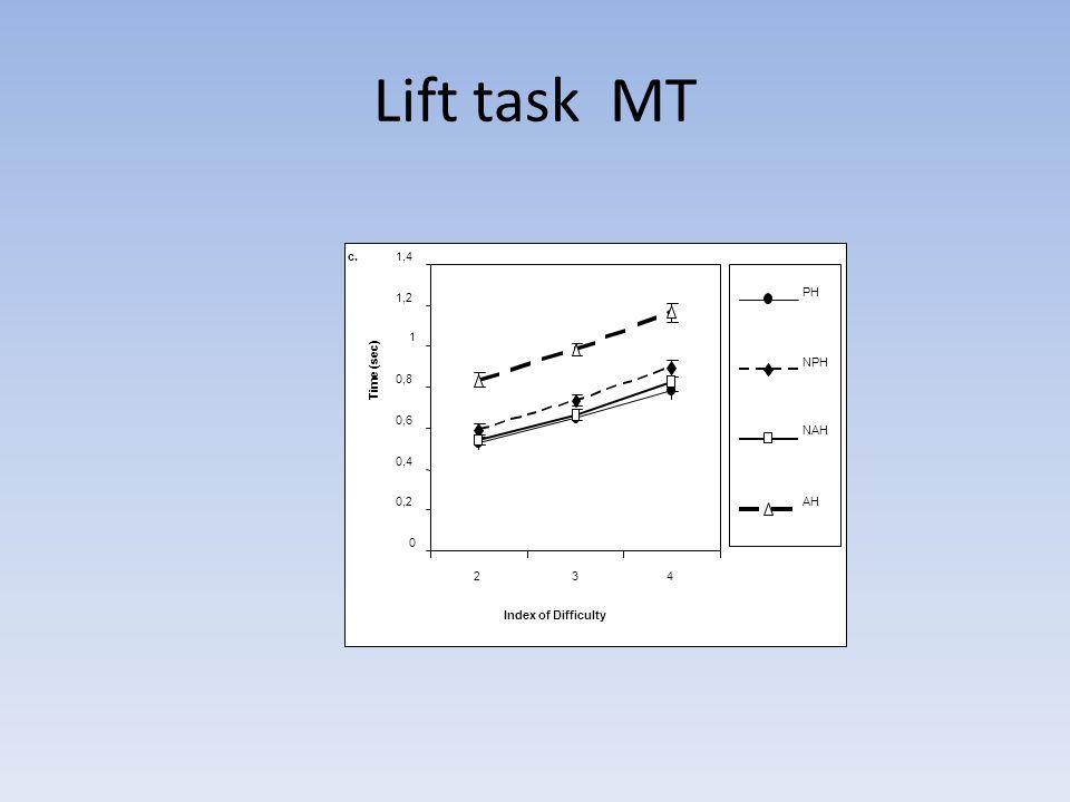 Lift task MT