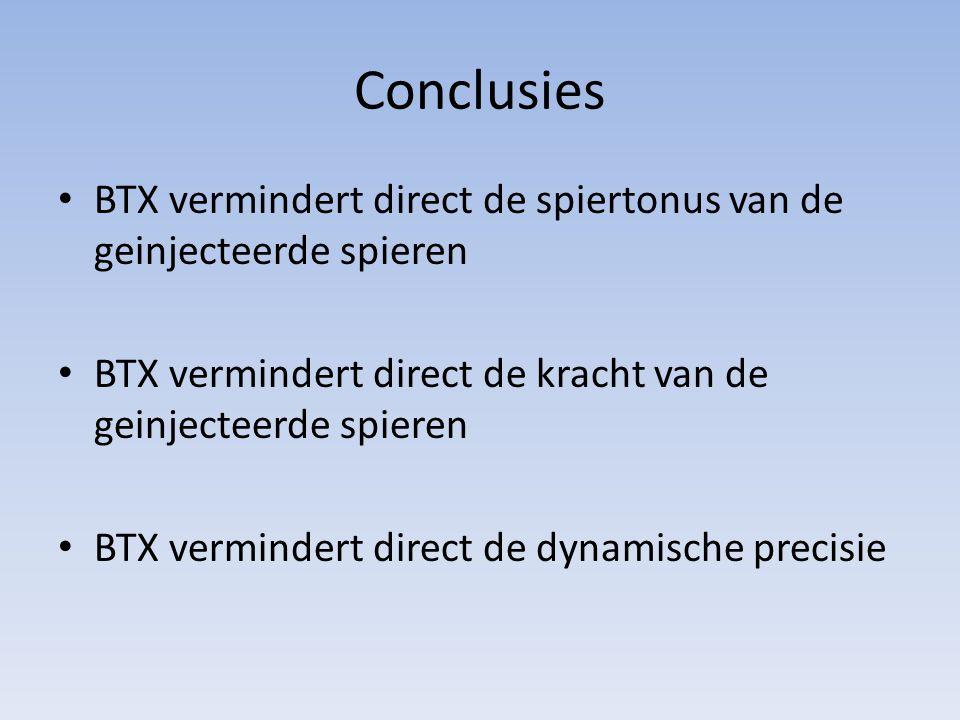 Conclusies BTX vermindert direct de spiertonus van de geinjecteerde spieren BTX vermindert direct de kracht van de geinjecteerde spieren BTX vermindert direct de dynamische precisie