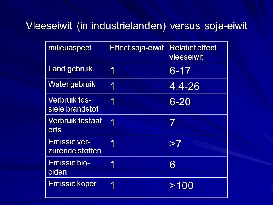 Vleeseiwit (in industrielanden) versus soja-eiwit milieuaspect Effect soja-eiwit Relatief effect vleeseiwit Land gebruik 16-17 Water gebruik 14.4-26 Verbruik fos- siele brandstof 16-20 Verbruik fosfaat erts 17 Emissie ver- zurende stoffen 1>7 Emissie bio- ciden 16 Emissie koper 1>100
