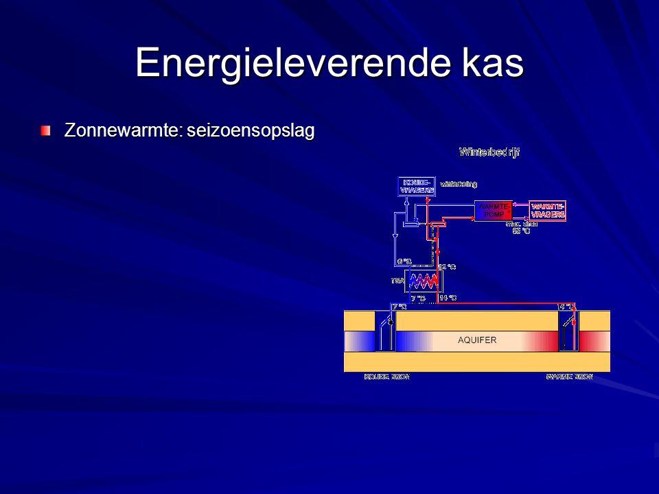 Energieleverende kas Zonnewarmte: seizoensopslag
