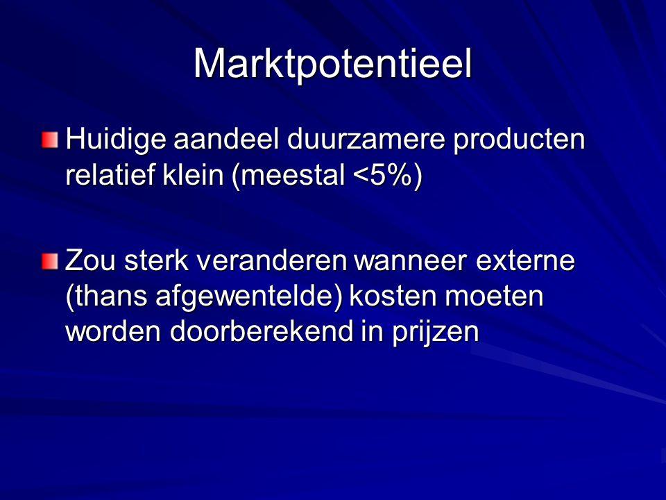 Marktpotentieel Huidige aandeel duurzamere producten relatief klein (meestal <5%) Zou sterk veranderen wanneer externe (thans afgewentelde) kosten moeten worden doorberekend in prijzen