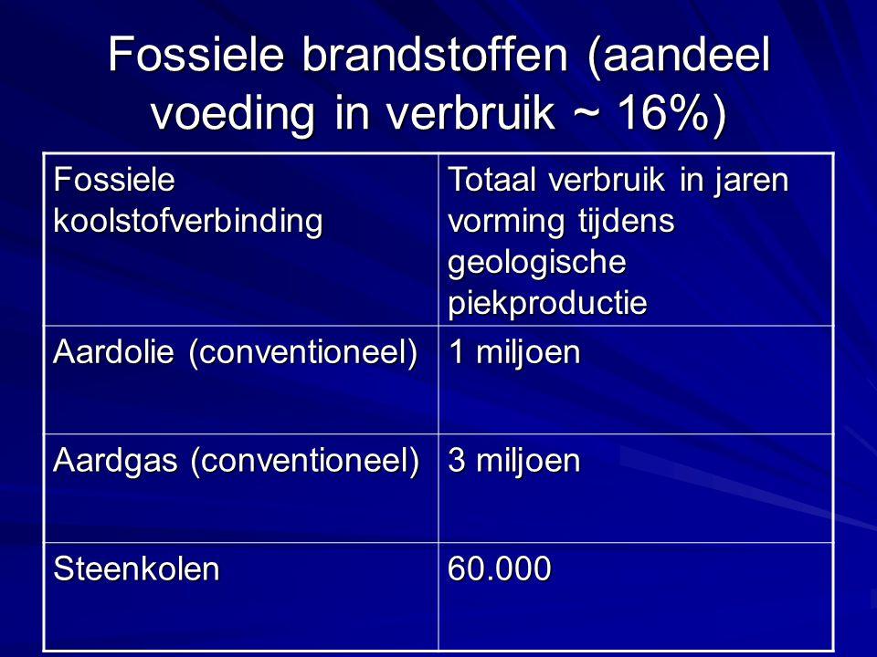Fossiele brandstoffen (aandeel voeding in verbruik ~ 16%) Fossiele koolstofverbinding Totaal verbruik in jaren vorming tijdens geologische piekproductie Aardolie (conventioneel) 1 miljoen Aardgas (conventioneel) 3 miljoen Steenkolen60.000