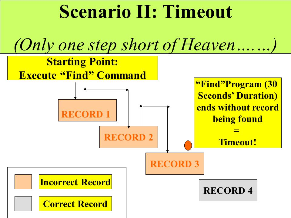 "Starting Point: Execute ""Find"" Command RECORD 2 RECORD 3 RECORD 4 Scenario I: End of File (""Face it, Harry, she just aint out there!"") Incorrect Recor"