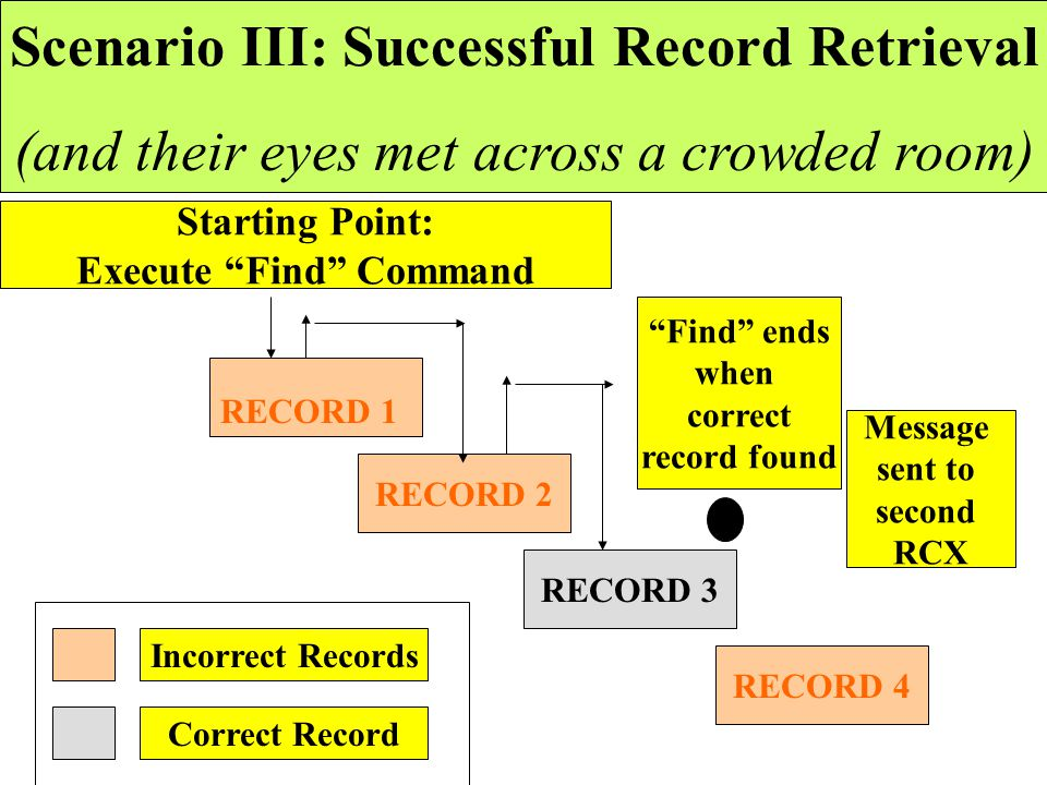 "Starting Point: Execute ""Find"" Command RECORD 2 RECORD 3 RECORD 4 RCX ""Find"" Command Simulator Timeout Scenario Incorrect Record Correct Record RECORD"
