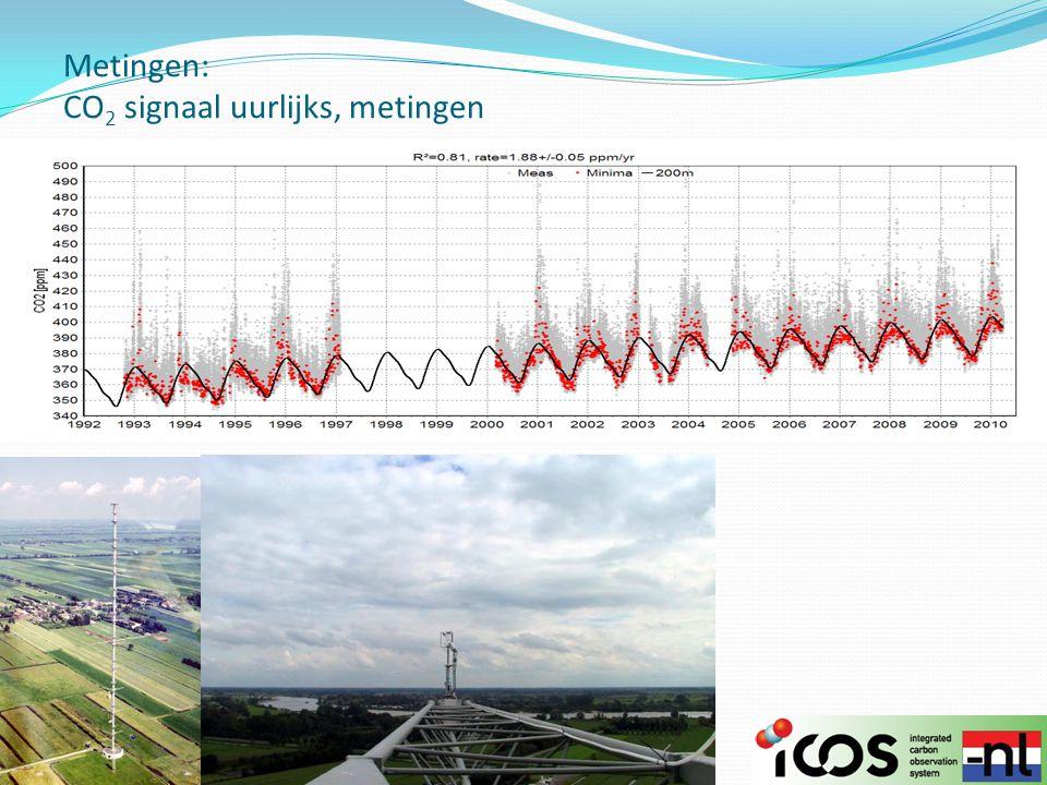 Metingen: CO 2 signaal uurlijks, metingen