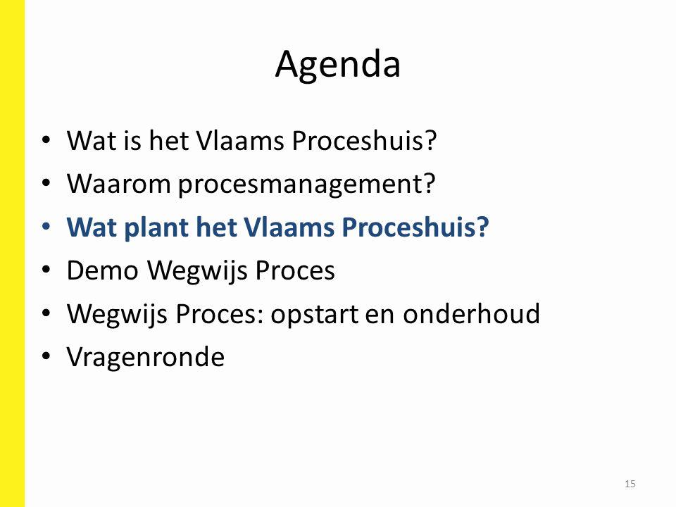 Agenda Wat is het Vlaams Proceshuis.Waarom procesmanagement.