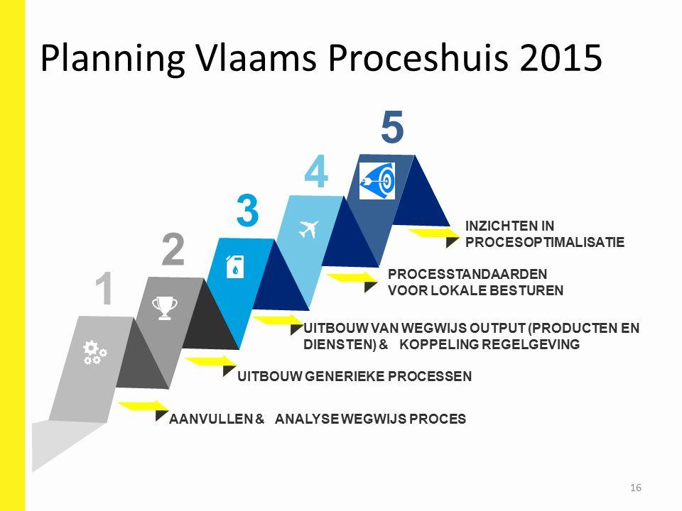 Planning Vlaams Proceshuis 2015 16 AANVULLEN & ANALYSE WEGWIJS PROCES PROCESSTANDAARDEN VOOR LOKALE BESTUREN UITBOUW VAN WEGWIJS OUTPUT (PRODUCTEN EN DIENSTEN) & KOPPELING REGELGEVING 1 2 3 4 UITBOUW GENERIEKE PROCESSEN 5 INZICHTEN IN PROCESOPTIMALISATIE