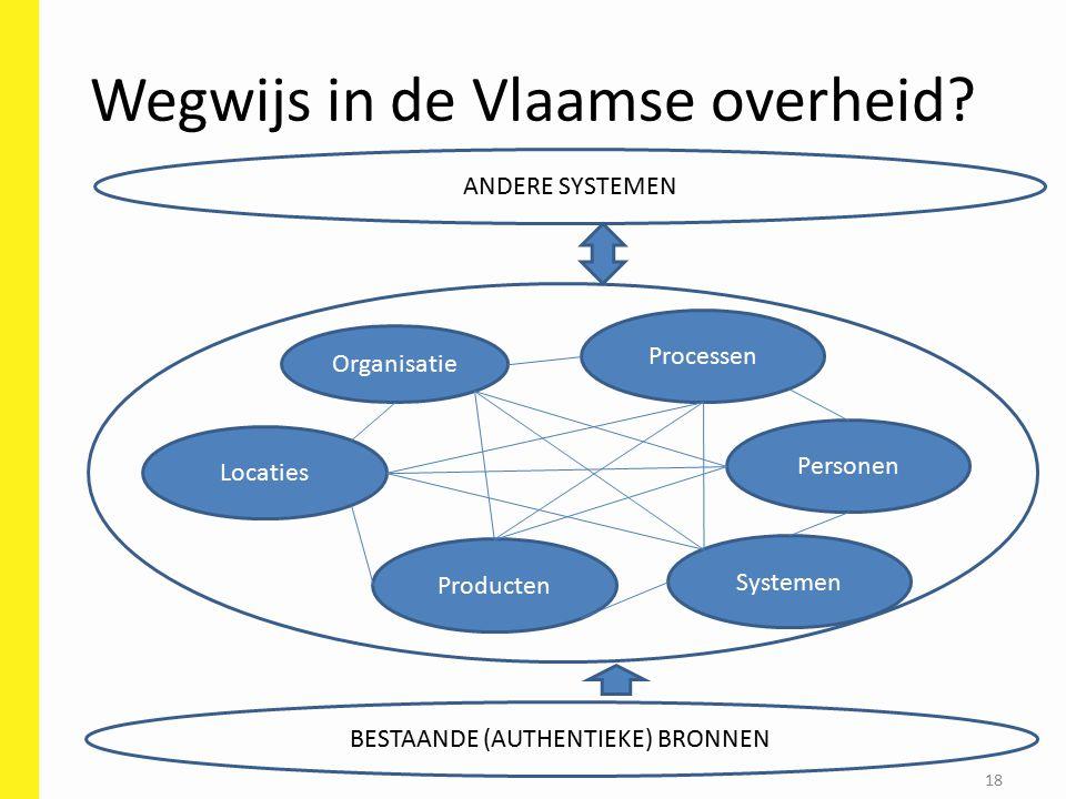 Wegwijs in de Vlaamse overheid.