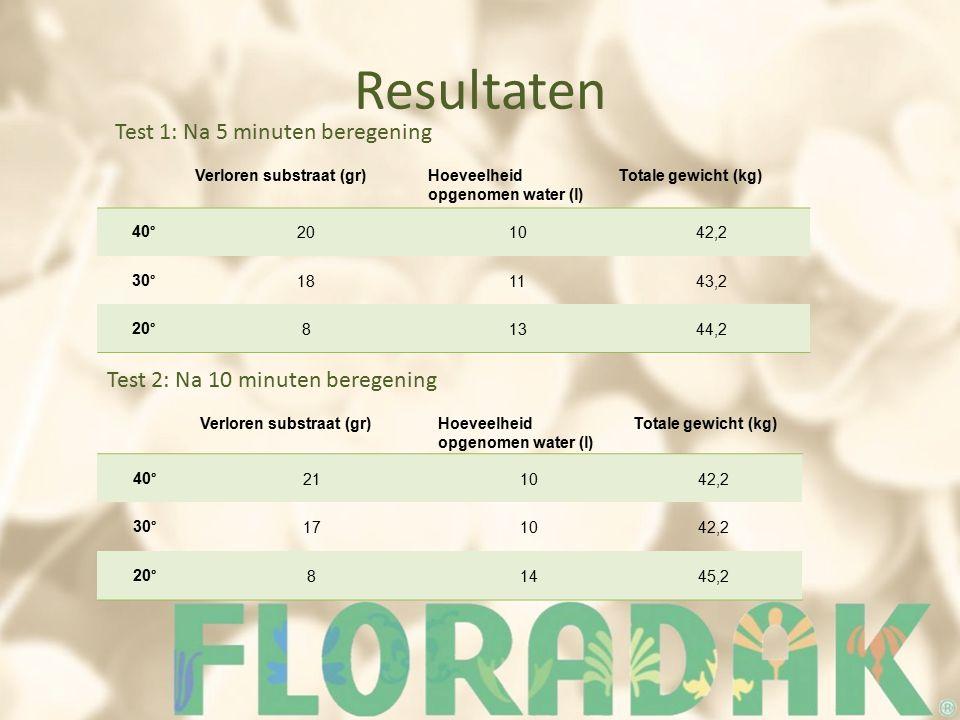 Resultaten Verloren substraat (gr)Hoeveelheid opgenomen water (l) Totale gewicht (kg) 40°201042,2 30°181143,2 20°81344,2 Verloren substraat (gr)Hoeveelheid opgenomen water (l) Totale gewicht (kg) 40°211042,2 30°171042,2 20°81445,2 Test 1: Na 5 minuten beregening Test 2: Na 10 minuten beregening