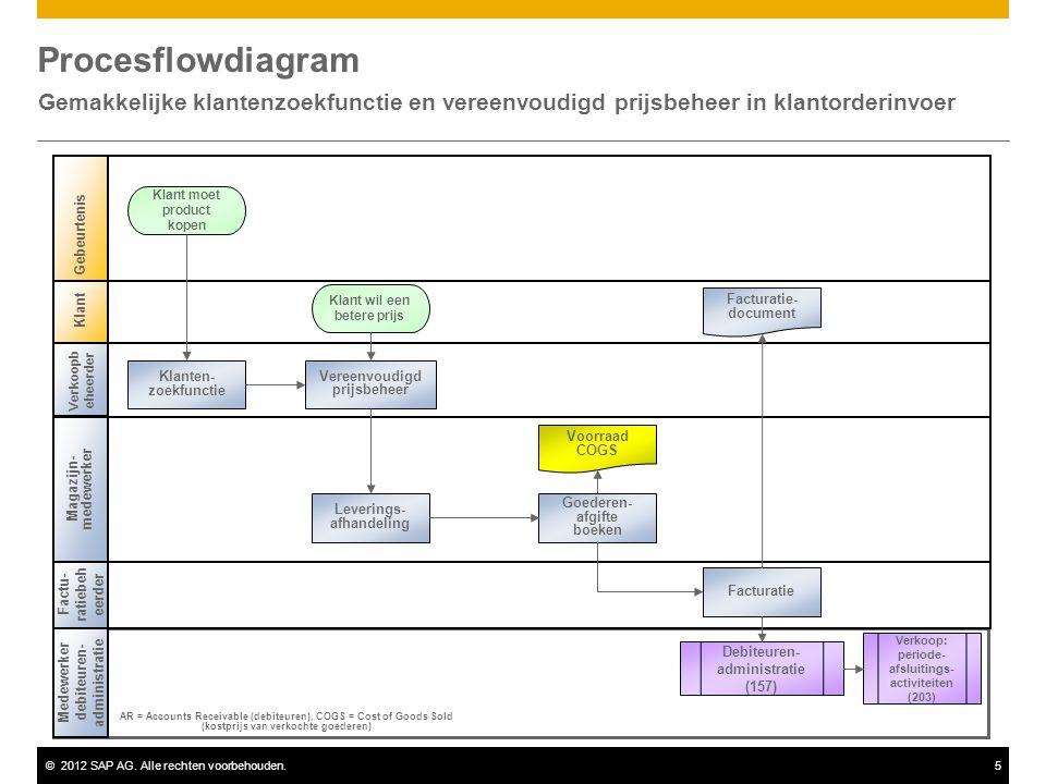 ©2012 SAP AG. Alle rechten voorbehouden.5 Procesflowdiagram Gemakkelijke klantenzoekfunctie en vereenvoudigd prijsbeheer in klantorderinvoer Klant Ver