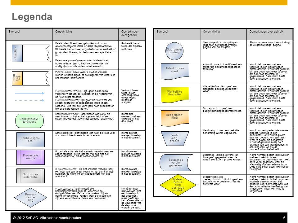 ©2012 SAP AG. Alle rechten voorbehouden.6 Legenda SymboolOmschrijvingOpmerkingen over gebruik Bereik: Identificeert een gebruikersrol, zoals Accounts