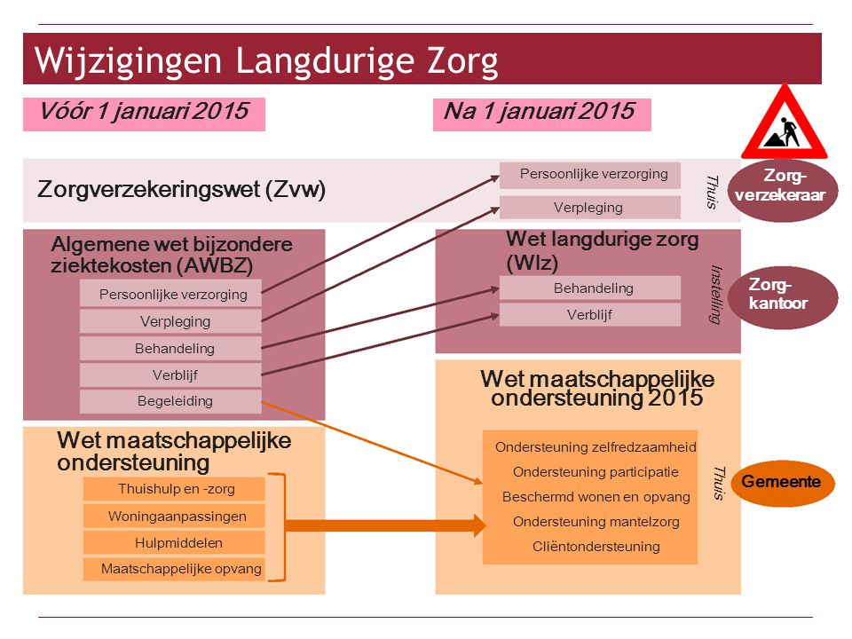 Zorg - Wmo2015 Vóór 1 januari 2015 Na 1 januari 2015 Wet maatschappelijke ondersteuning Algemene wet bijzondere ziektekosten (AWBZ) Maatschappelijke