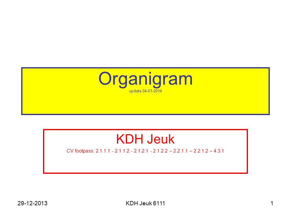 29-12-2013KDH Jeuk 61111 Organigram update 04-01-2014 KDH Jeuk CV footpass: 2.1.1.1 - 2.1.1.2 - 2.1.2.1 - 2.1.2.2 – 2.2.1.1 – 2.2.1.2 – 4.3.1