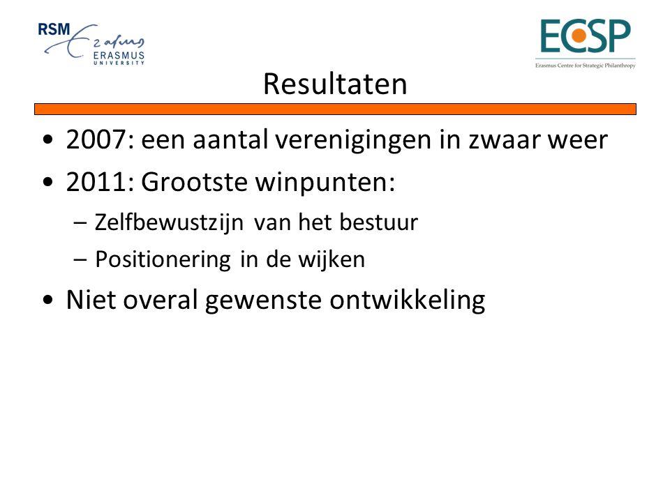 Resultaten 2007: een aantal verenigingen in zwaar weer 2011: Grootste winpunten: –Zelfbewustzijn van het bestuur –Positionering in de wijken Niet over