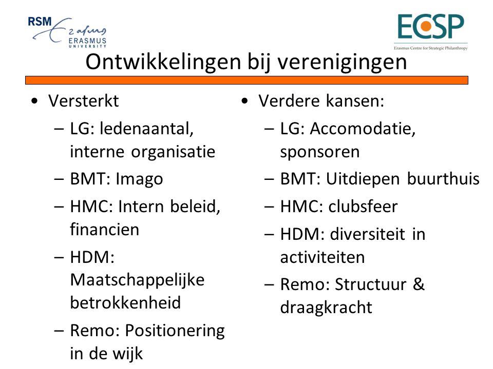 Ontwikkelingen bij verenigingen Versterkt –LG: ledenaantal, interne organisatie –BMT: Imago –HMC: Intern beleid, financien –HDM: Maatschappelijke betr